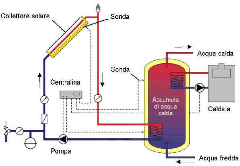 Il pannello solare come fatto e come funziona il solare for Serbatoio di acqua calda in plastica
